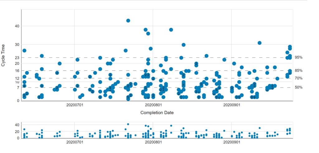 Na tym wykresie widzimy jak kształtowały się czasy realizacji kolejno kończonych elementów pracy.